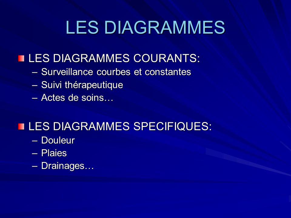LES DIAGRAMMES LES DIAGRAMMES COURANTS: LES DIAGRAMMES SPECIFIQUES: