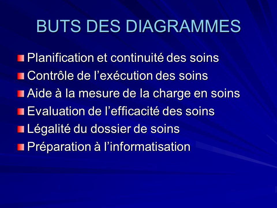 BUTS DES DIAGRAMMES Planification et continuité des soins