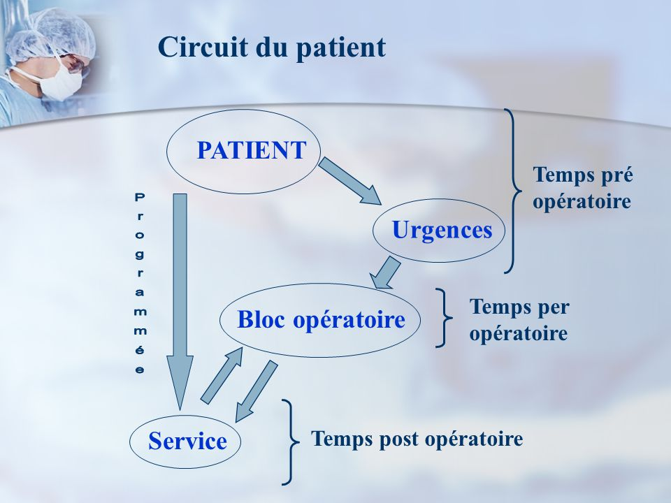 Circuit du patient PATIENT Urgences Bloc opératoire Service