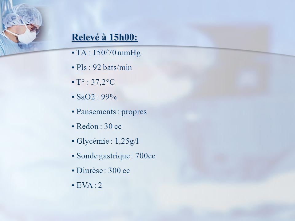 Relevé à 15h00: TA : 150/70 mmHg Pls : 92 bats/min T° : 37,2°C