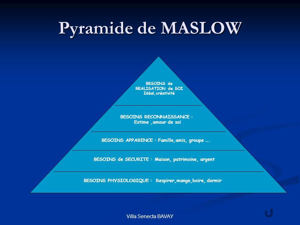 Pyramide de MASLOW Villa Senecta BAVAY BESOINS RECONNAISSANCE :