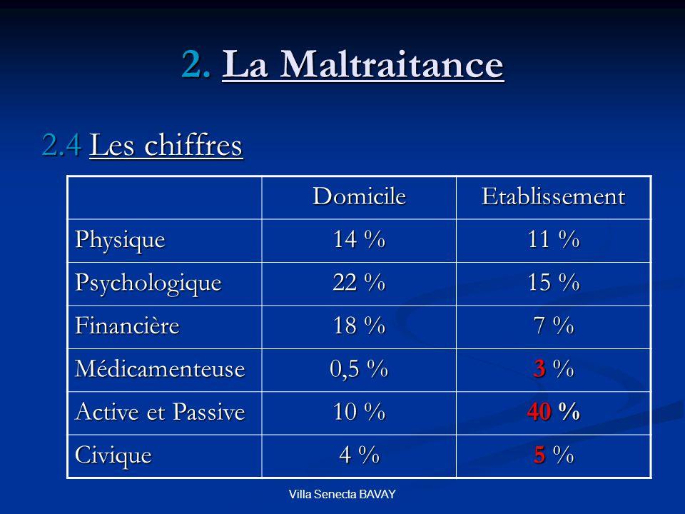 2. La Maltraitance 2.4 Les chiffres Domicile Etablissement Physique