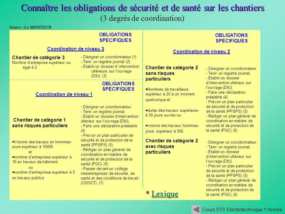 Connaître les obligations de sécurité et de santé sur les chantiers