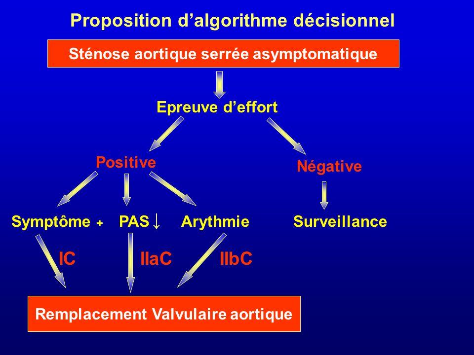 Proposition d'algorithme décisionnel