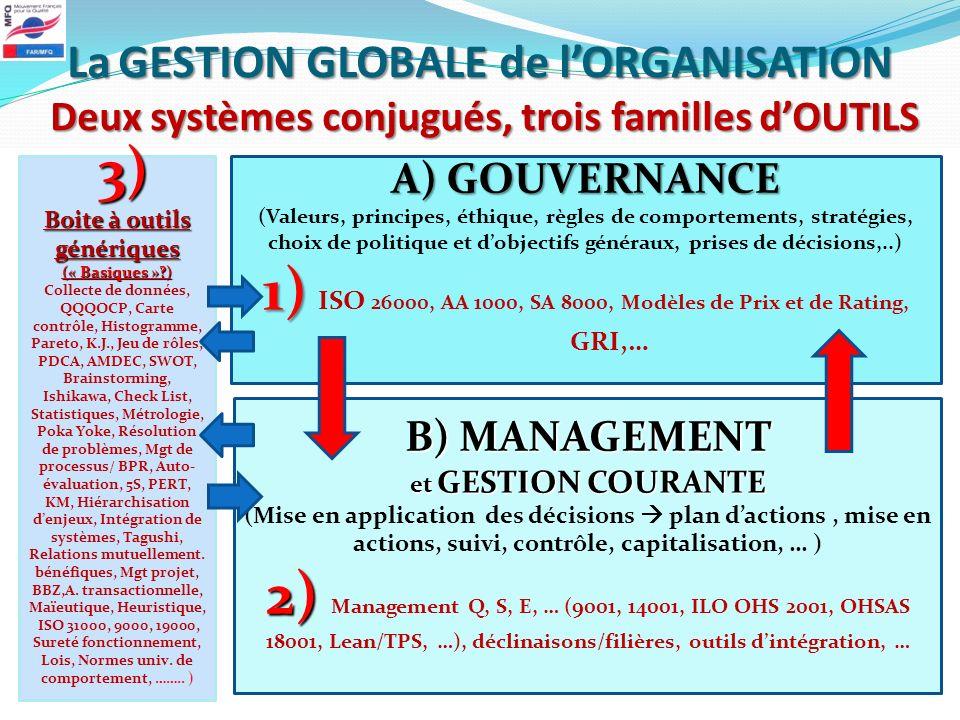 1) ISO 26000, AA 1000, SA 8000, Modèles de Prix et de Rating, GRI,…