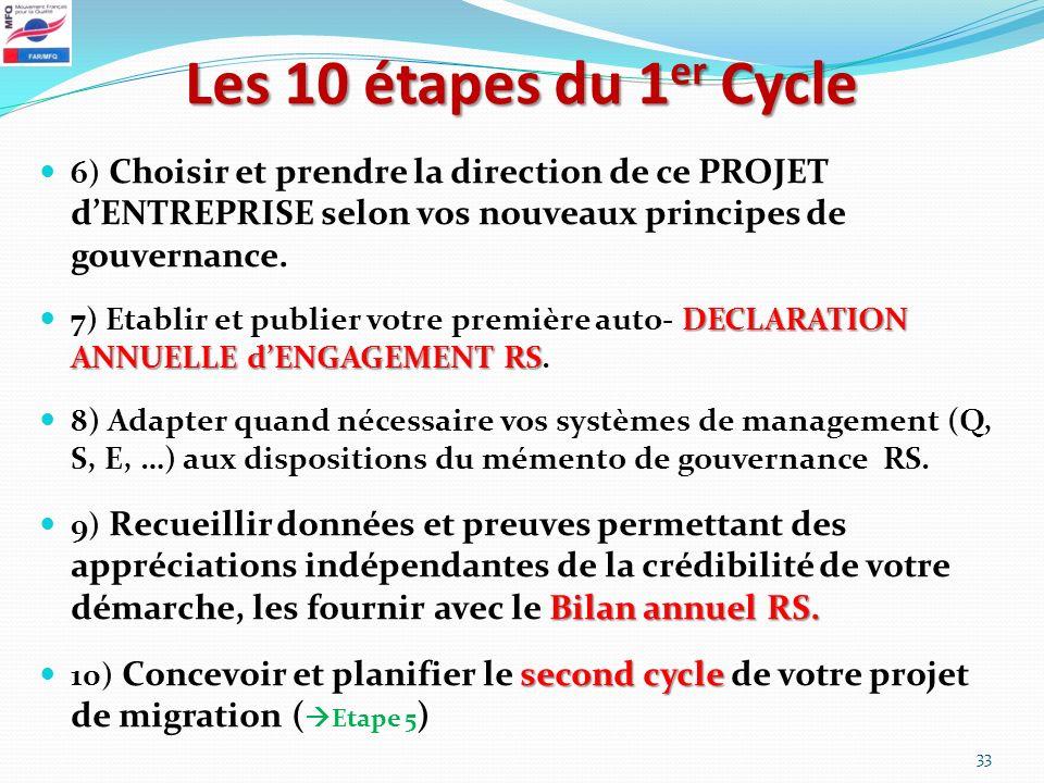 Les 10 étapes du 1er Cycle 6) Choisir et prendre la direction de ce PROJET d'ENTREPRISE selon vos nouveaux principes de gouvernance.