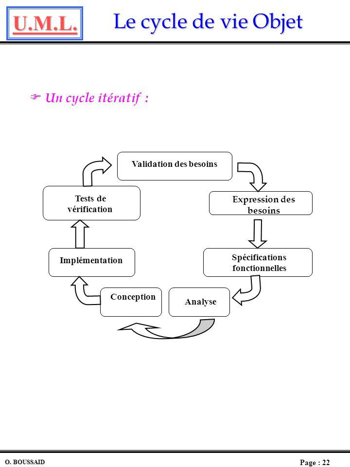 Un cycle itératif : Validation des besoins Tests de vérification