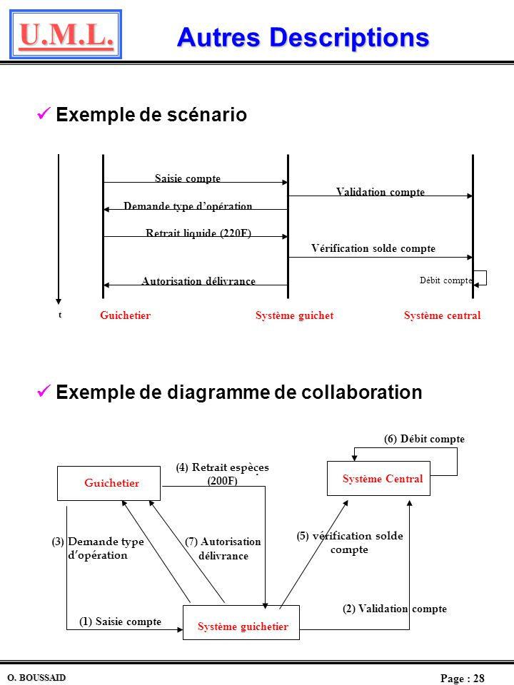  Exemple de diagramme de collaboration
