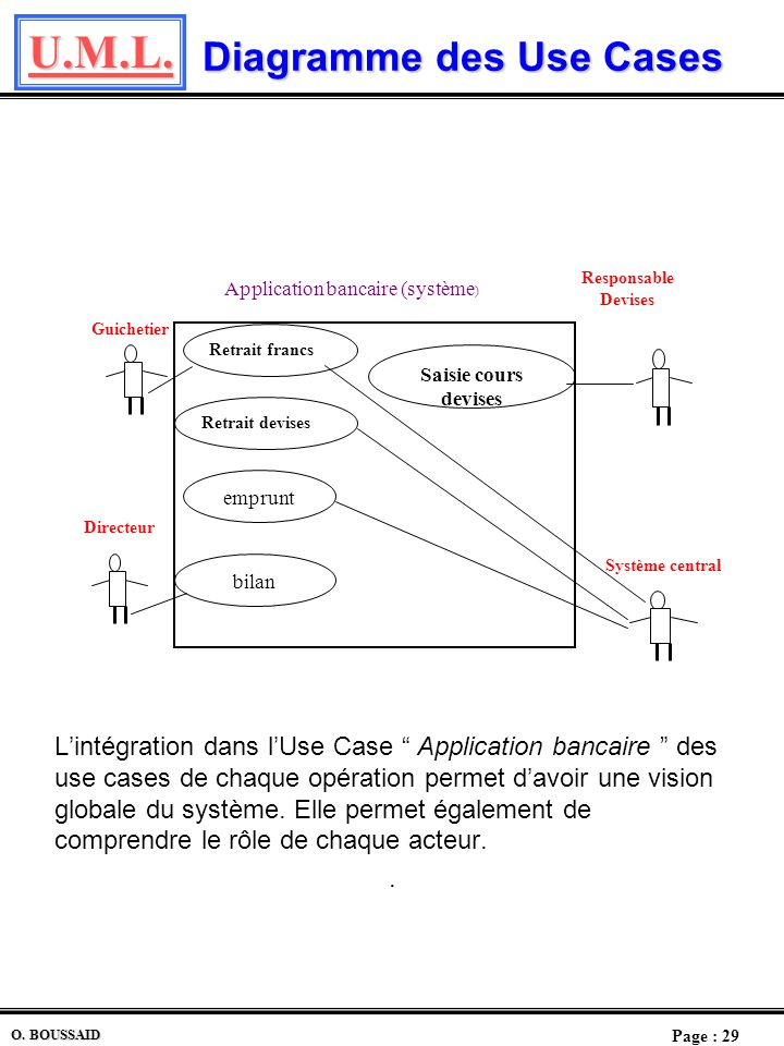 Diagramme des Use Cases