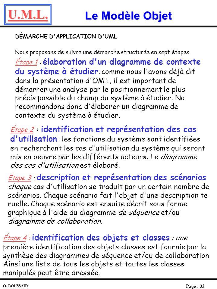 Le Modèle Objet DÉMARCHE D APPLICATION D UML. Nous proposons de suivre une démarche structurée en sept étapes.