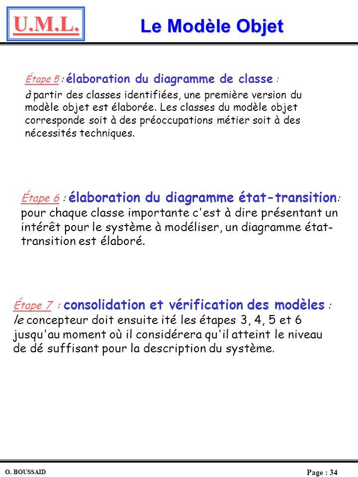 Le Modèle Objet Étape 5 : élaboration du diagramme de classe :