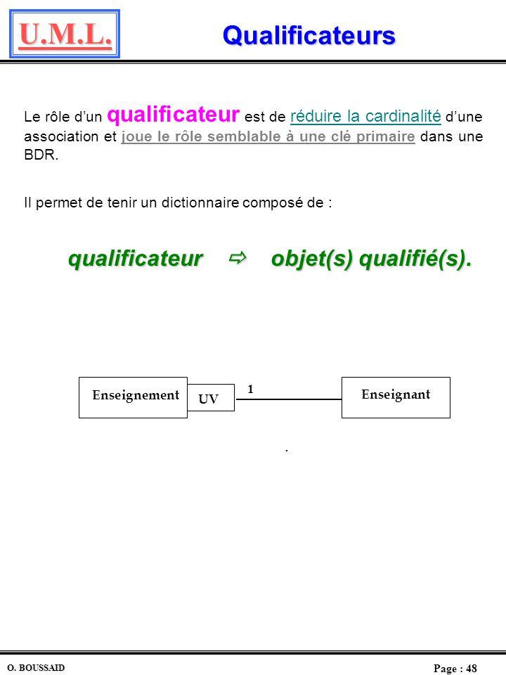 qualificateur  objet(s) qualifié(s).