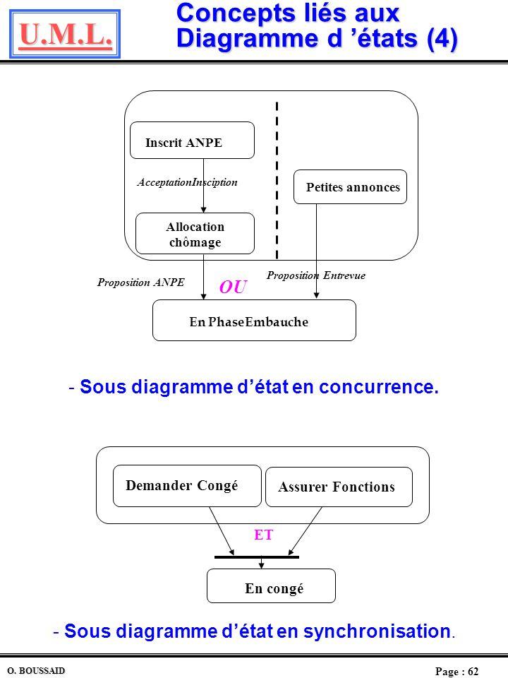 Concepts liés aux Diagramme d 'états (4)