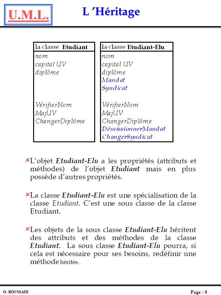 L 'Héritage L'objet Etudiant-Elu a les propriétés (attributs et méthodes) de l'objet Etudiant mais en plus possède d'autres propriétés.