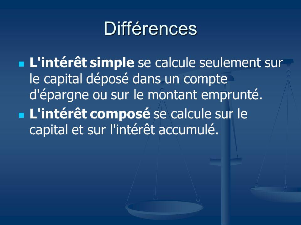 Différences L intérêt simple se calcule seulement sur le capital déposé dans un compte d épargne ou sur le montant emprunté.