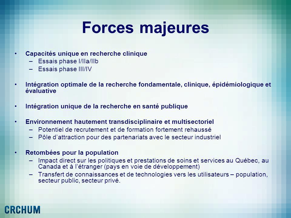 Forces majeures Capacités unique en recherche clinique