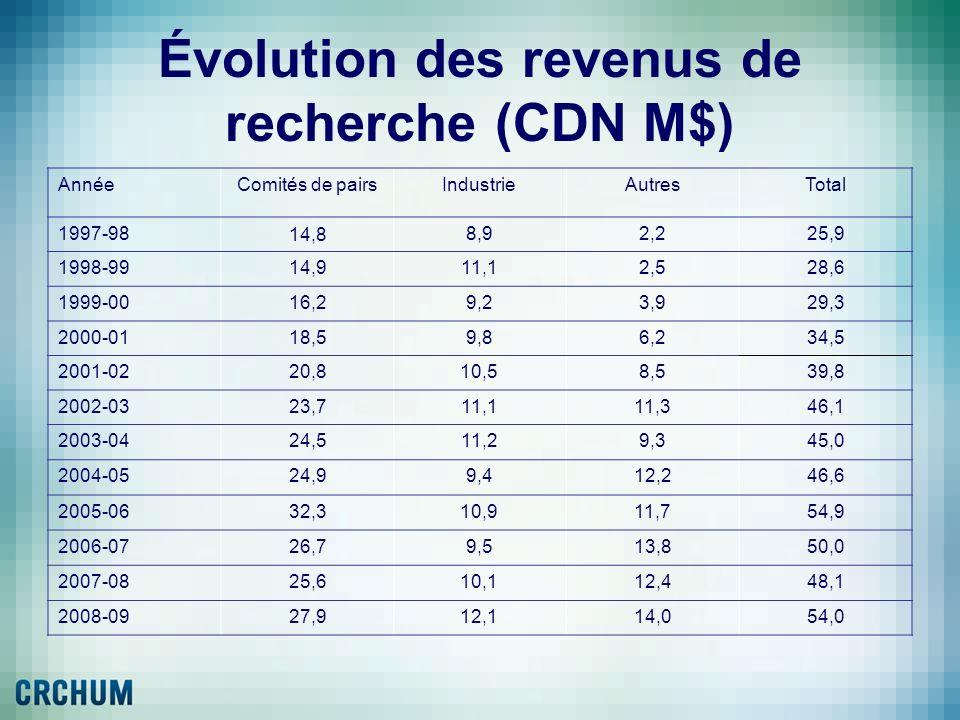 Évolution des revenus de recherche (CDN M$)