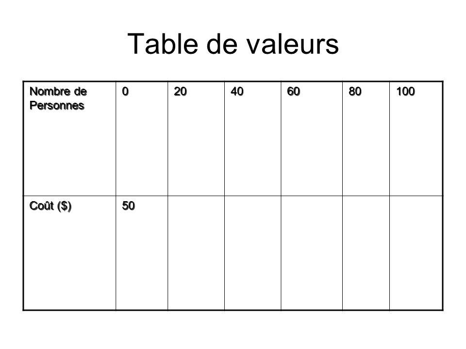 Table de valeurs Nombre de Personnes 20 40 60 80 100 Coût ($) 50