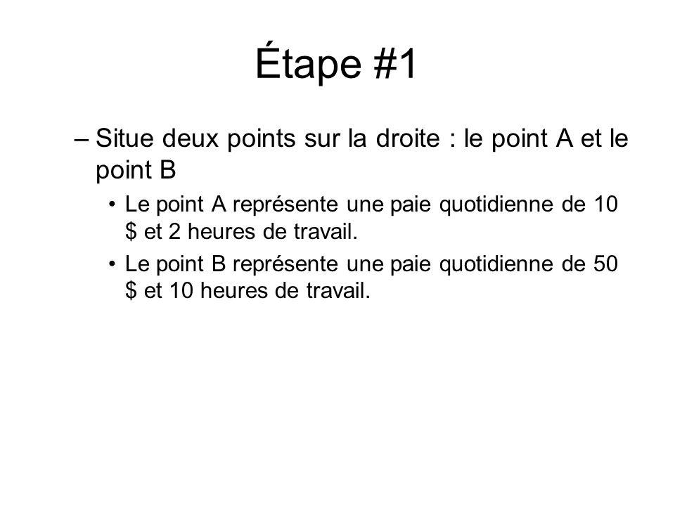 Étape #1 Situe deux points sur la droite : le point A et le point B