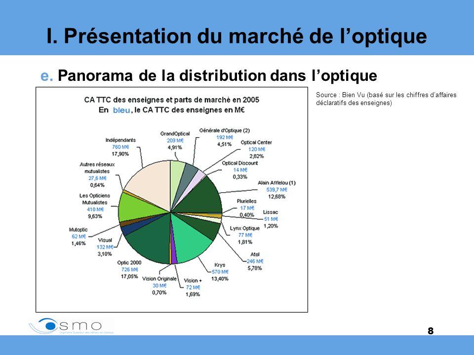 I. Présentation du marché de l'optique