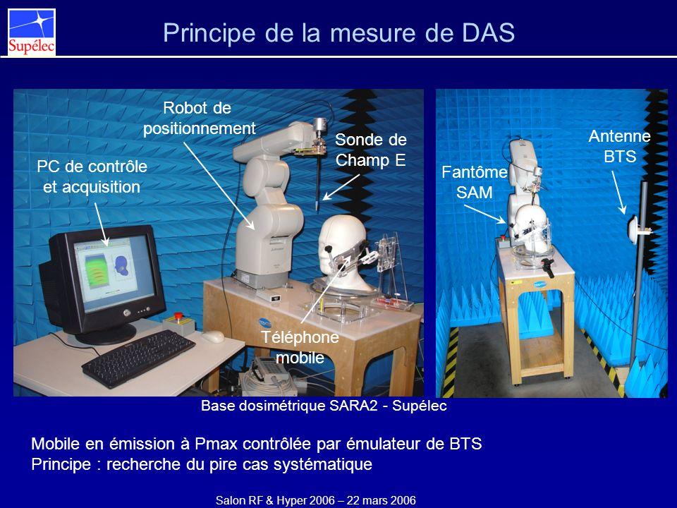 Principe de la mesure de DAS