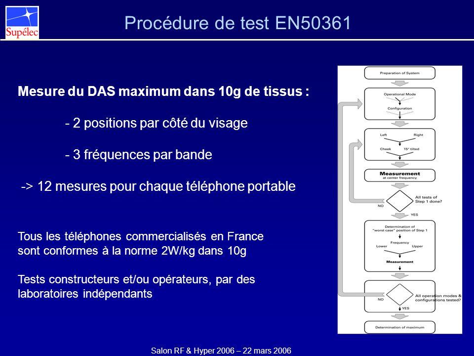 Procédure de test EN50361 Mesure du DAS maximum dans 10g de tissus :