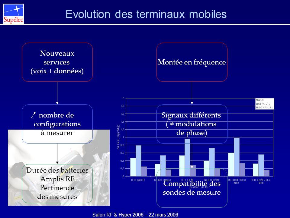 Evolution des terminaux mobiles