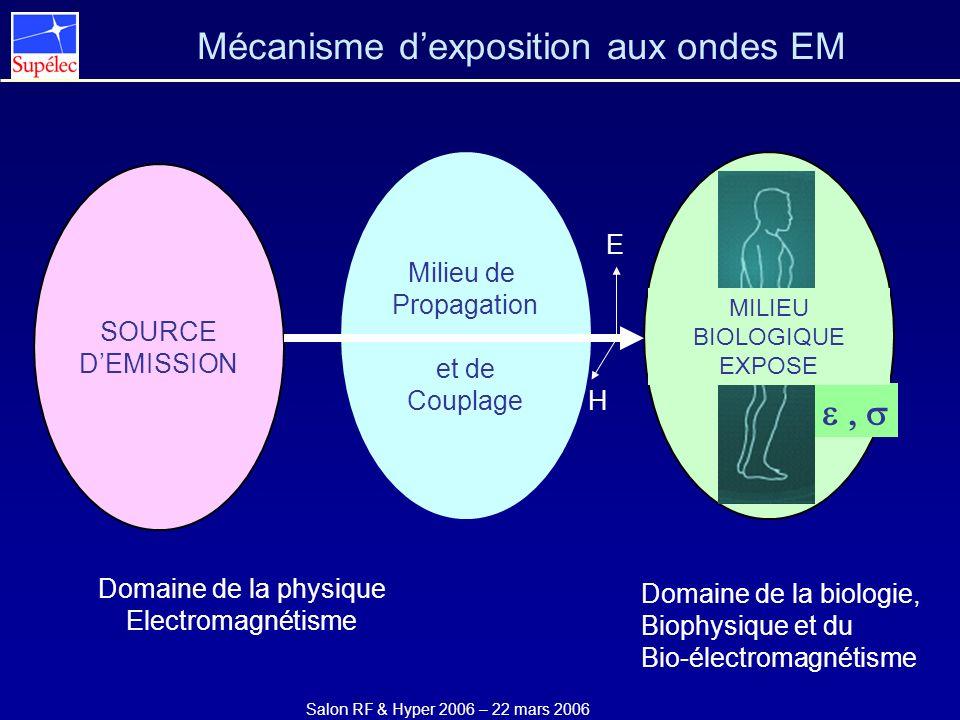 Mécanisme d'exposition aux ondes EM