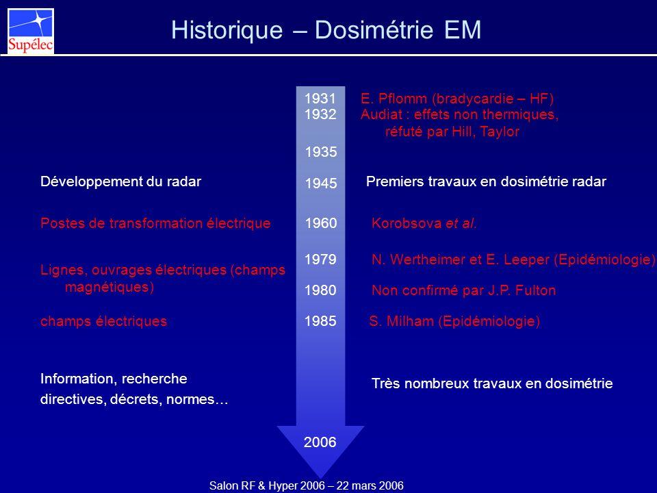 Historique – Dosimétrie EM