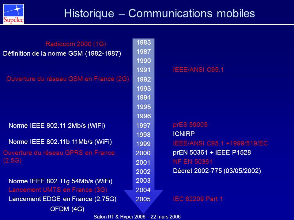 Historique – Communications mobiles