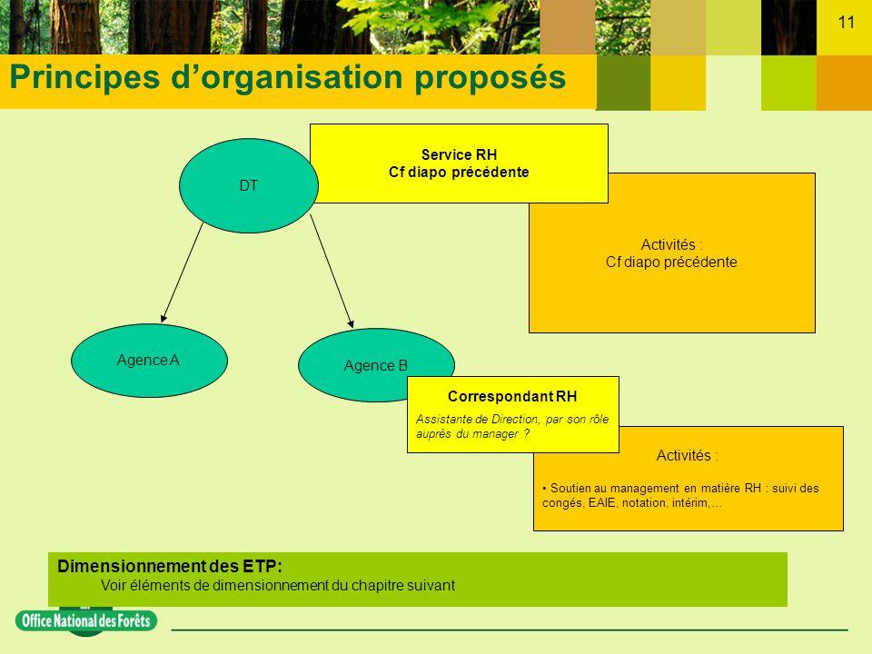Principes d'organisation proposés