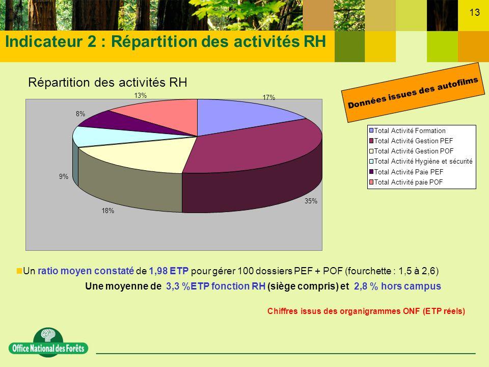 Indicateur 2 : Répartition des activités RH