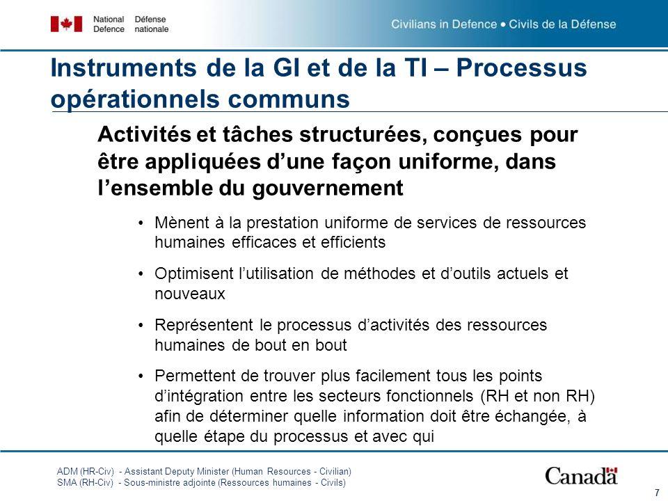 Instruments de la GI et de la TI – Processus opérationnels communs
