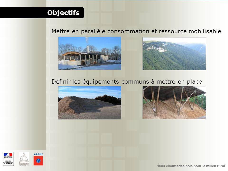 Objectifs Mettre en parallèle consommation et ressource mobilisable