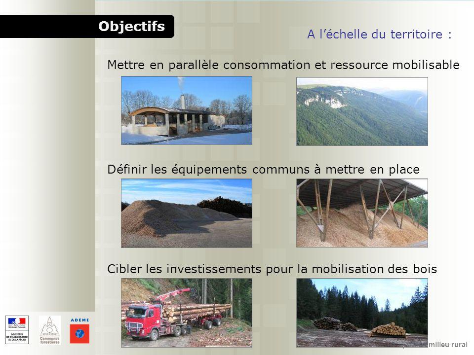 Objectifs A l'échelle du territoire :