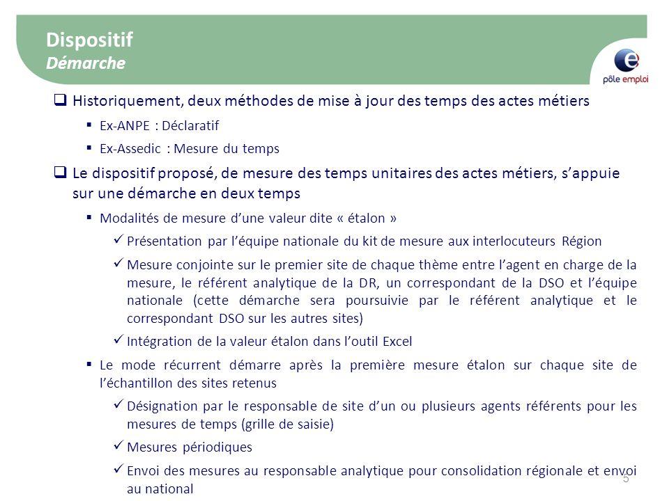 29/04/2011 Dispositif Démarche. Historiquement, deux méthodes de mise à jour des temps des actes métiers.