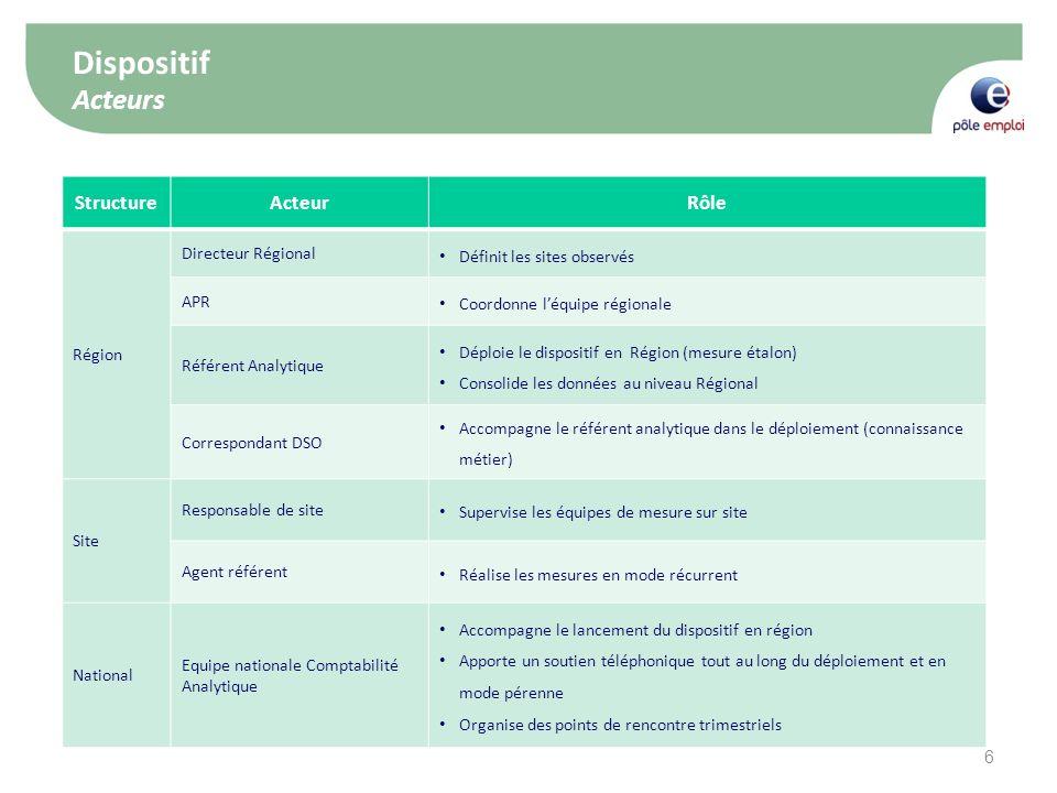 Dispositif Acteurs Structure Acteur Rôle 29/04/2011 Région