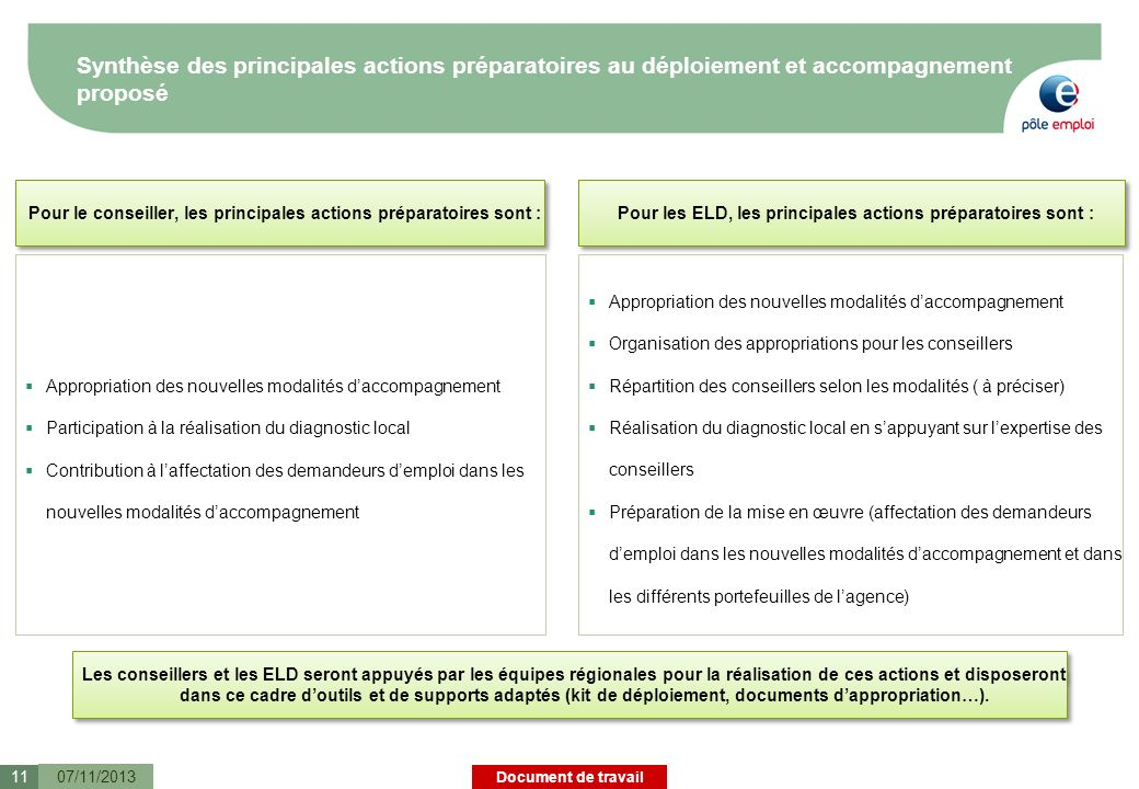 Synthèse des principales actions préparatoires au déploiement et accompagnement proposé
