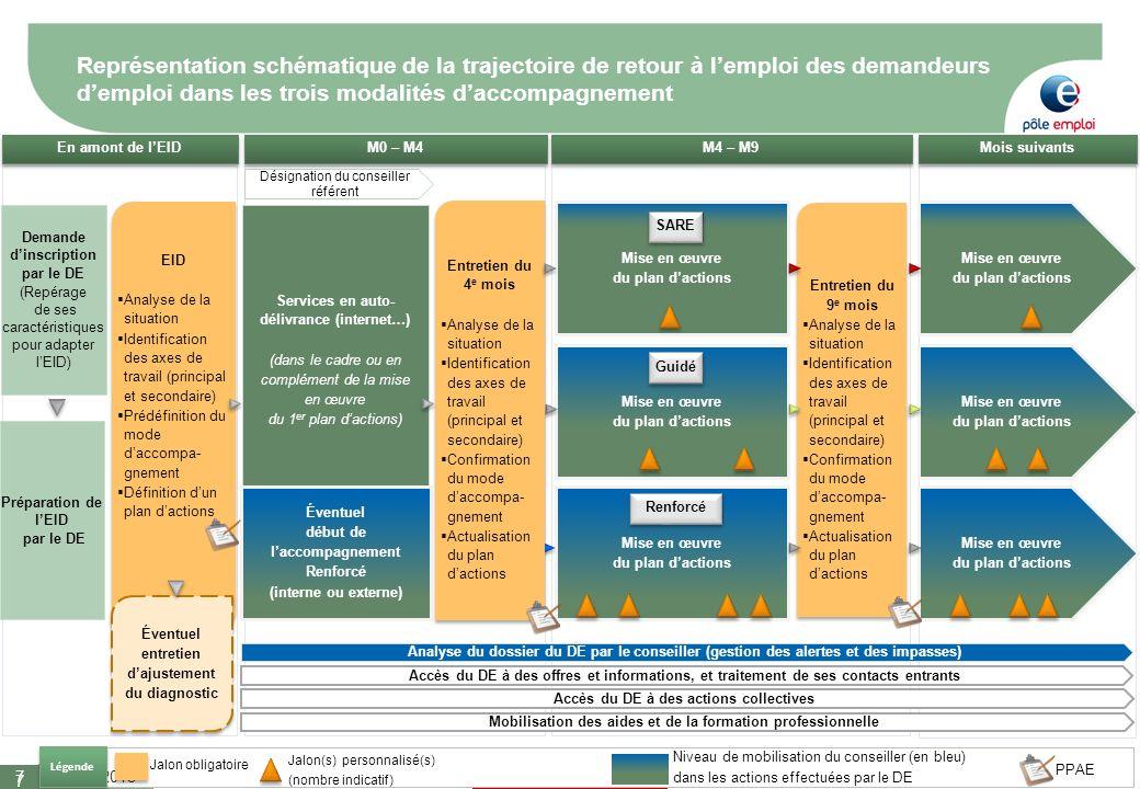 Représentation schématique de la trajectoire de retour à l'emploi des demandeurs d'emploi dans les trois modalités d'accompagnement