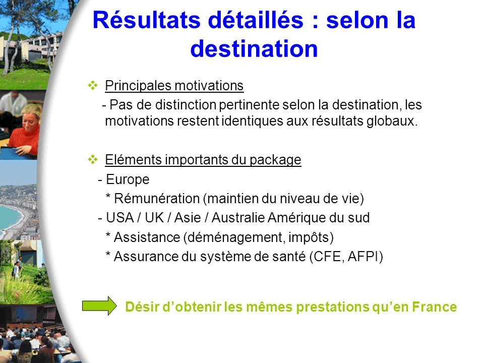 Résultats détaillés : selon la destination