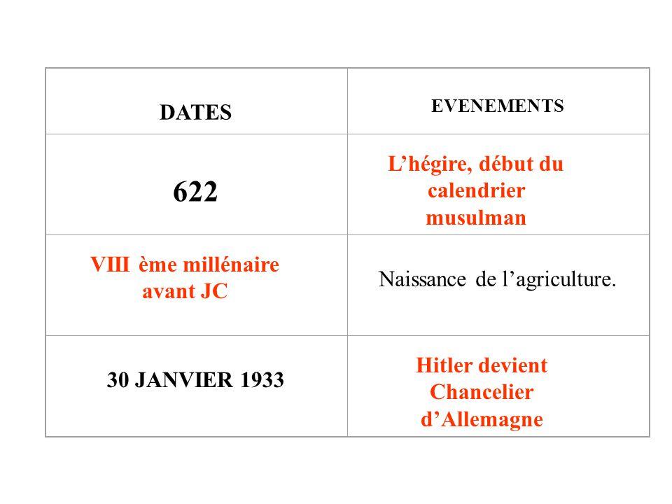 622 DATES L'hégire, début du calendrier musulman