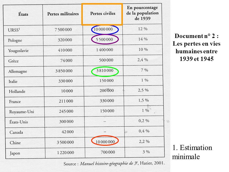 Document n° 2 : Les pertes en vies humaines entre 1939 et 1945