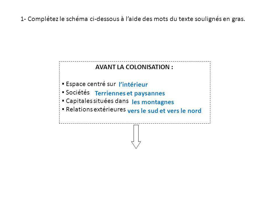 AVANT LA COLONISATION :
