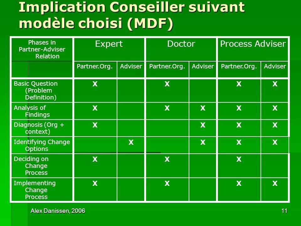 Implication Conseiller suivant modèle choisi (MDF)