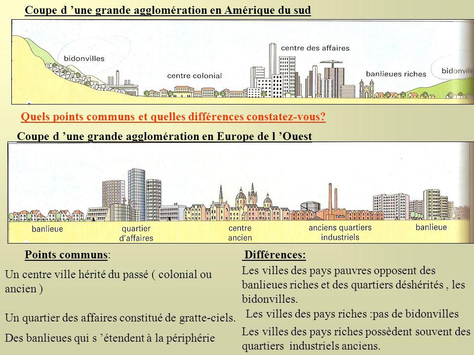 Coupe d 'une grande agglomération en Amérique du sud