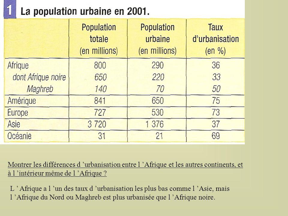 Montrer les différences d 'urbanisation entre l 'Afrique et les autres continents, et à l 'intérieur même de l 'Afrique