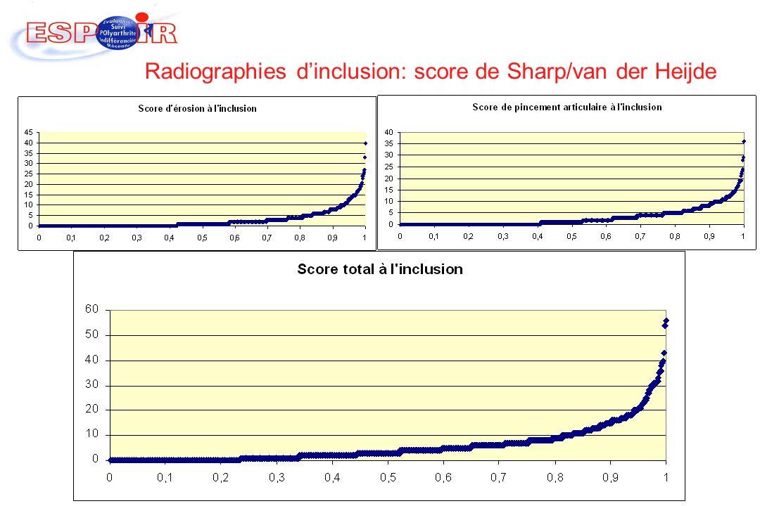 Radiographies d'inclusion: score de Sharp/van der Heijde