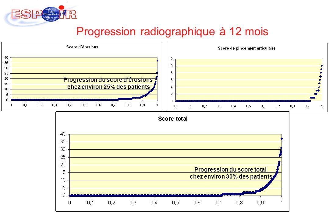 Progression radiographique à 12 mois
