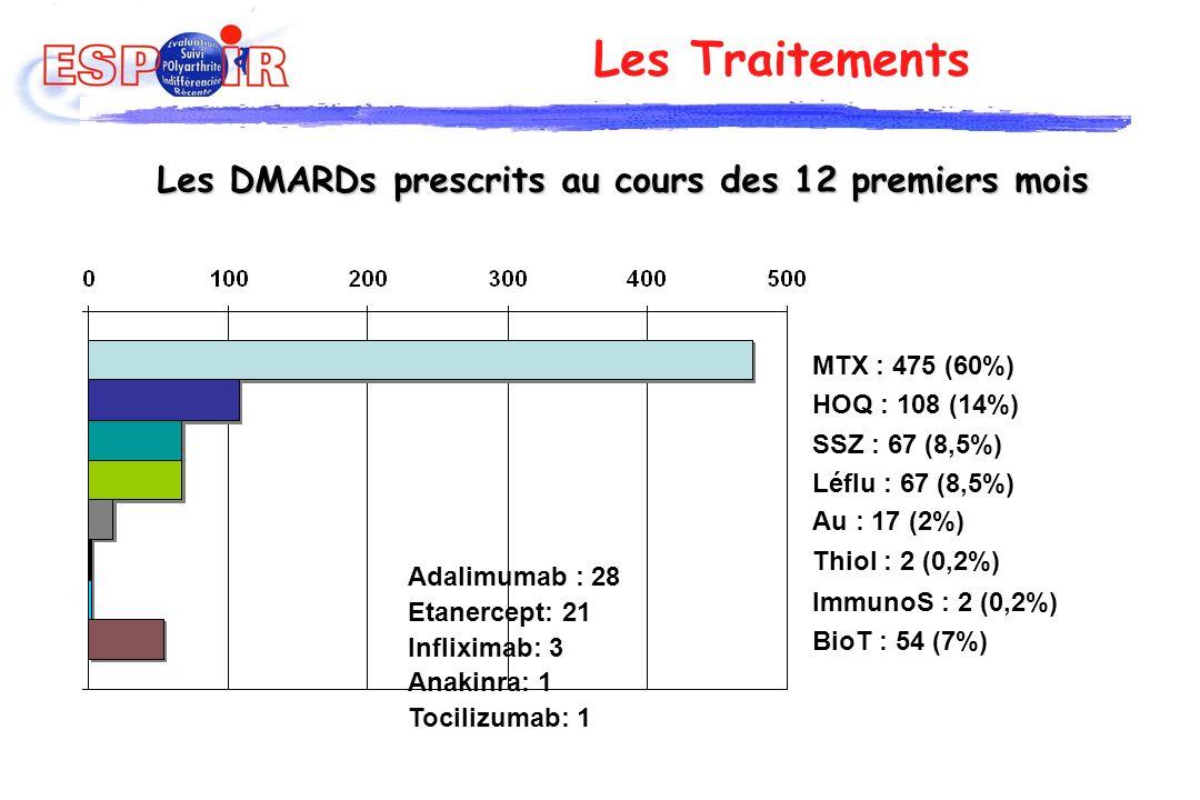 Les Traitements Les DMARDs prescrits au cours des 12 premiers mois