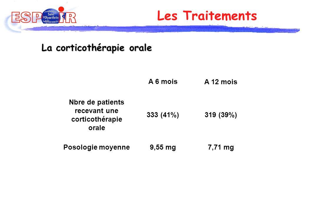 Nbre de patients recevant une corticothérapie orale